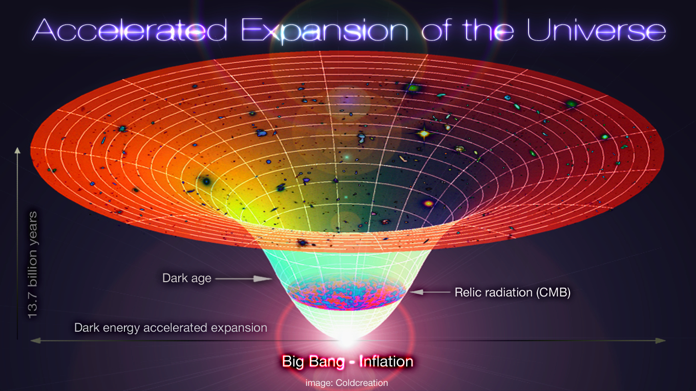 Accelerated Expansion of the Universe, Big Bang - Inflation