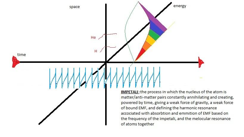 impetali tangent function