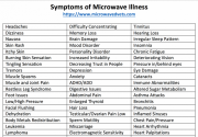 Symptoms-Microwave-Illness.png