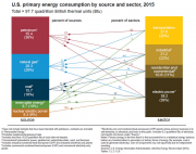 US energy 2015.png