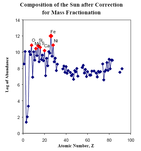 http://arxiv.org/ftp/astro-ph/papers/0410/0410646.pdf