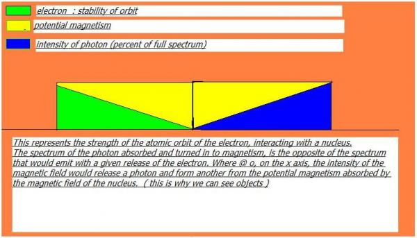 electron orbit