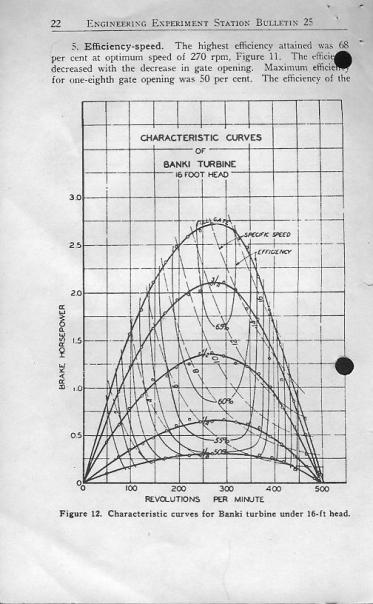 Banki turbine power curves from a 60 year old book